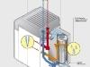 Öl-Brennwertsystem Weishaupt Thermo Unit WTU mit Schnittdarstellung des Brennwertmoduls WBM - Abb.: Max Weishaupt GmbH